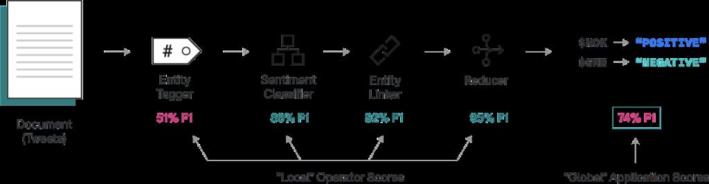 Iterative AI applications in Application Studio make introspecting operator metrics a breeze