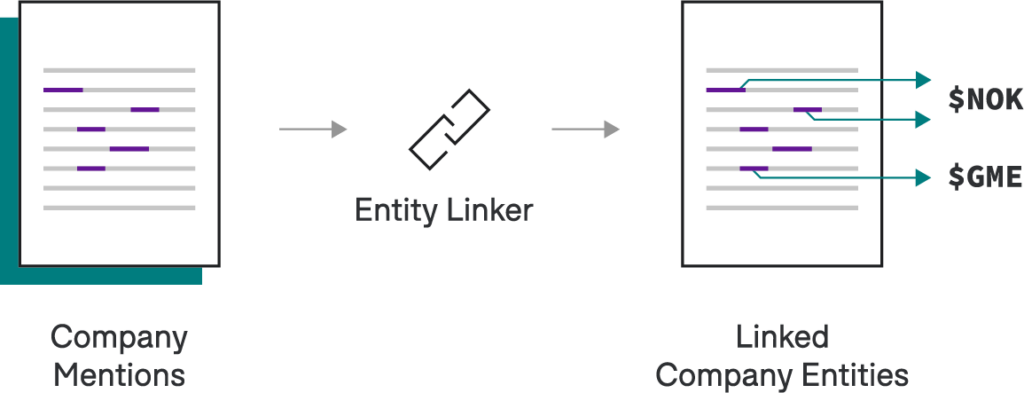Iterative AI applications with App Studio are a breeze, for instance a linker can map each company mention to an entity id thanks to the entity linker